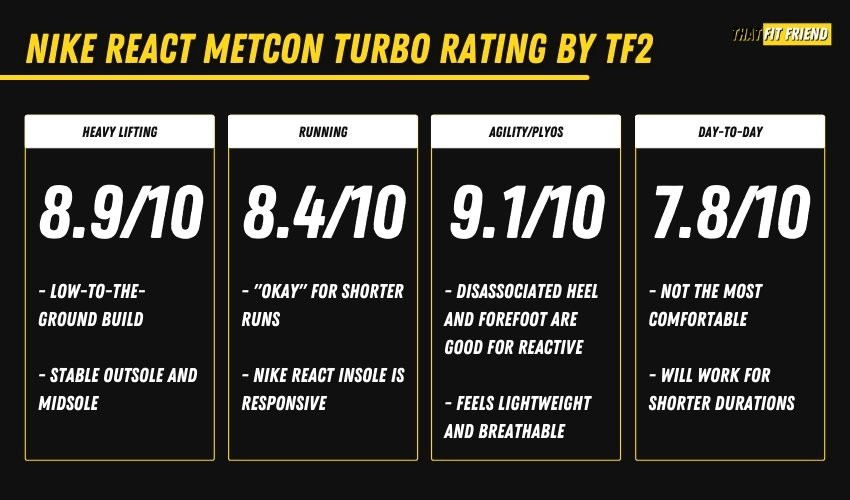nike react metcon turbo review rating by that fit friend