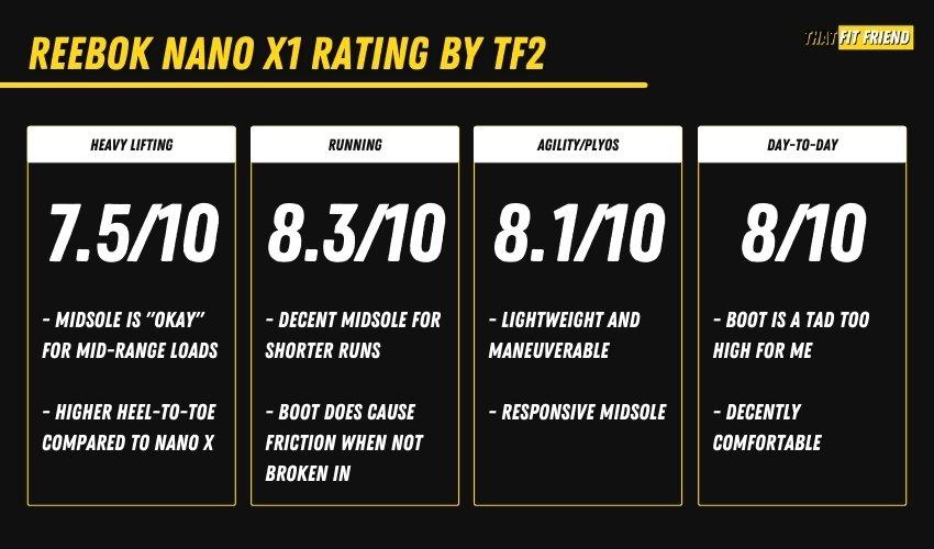 reebok nano x1 review rating by that fit friend