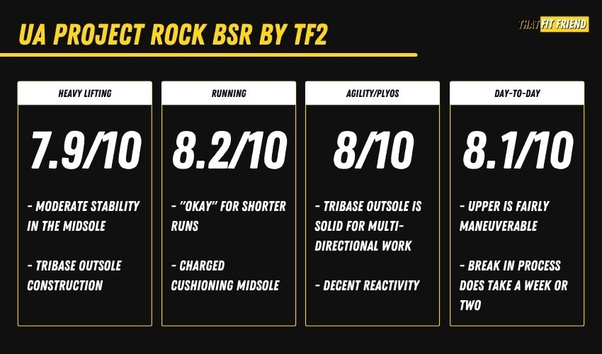 UA Project Rock BSR Performance Overview