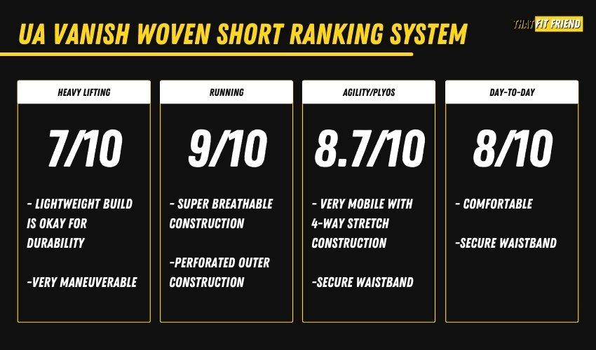 UA Vanish Woven Short Ranking System