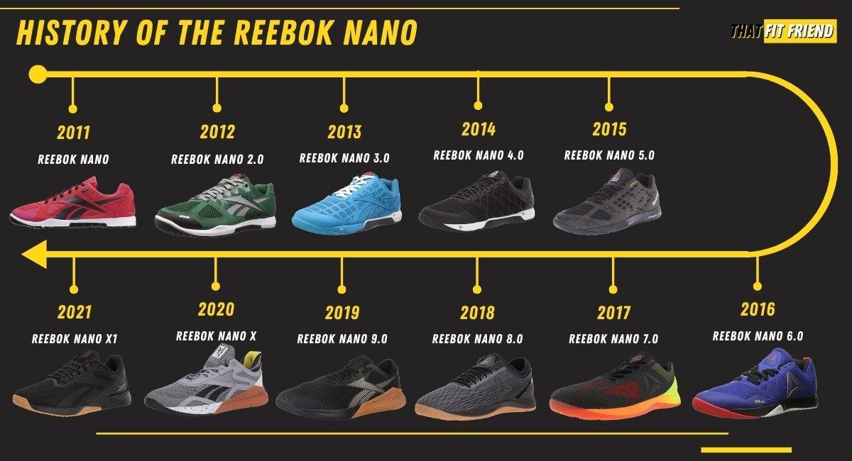 history of the Reebok Nano Training shoes