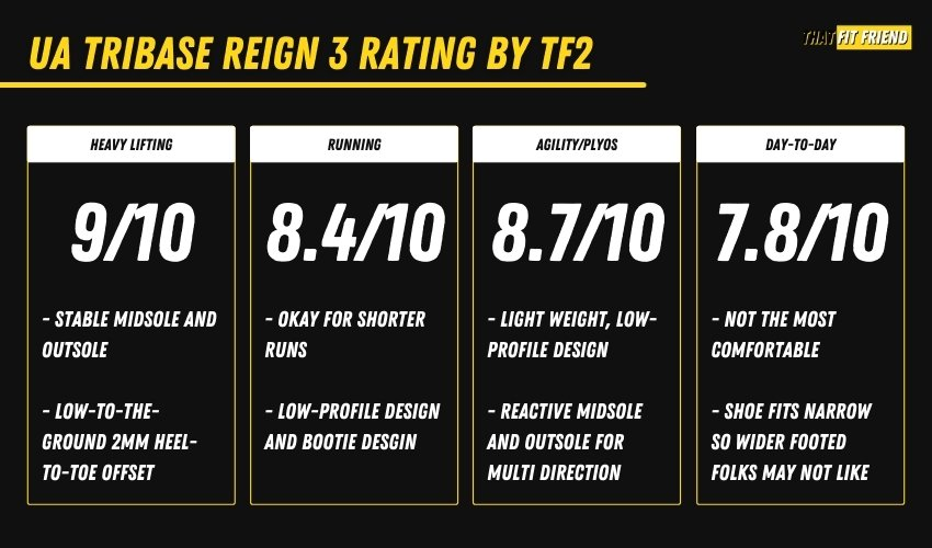 ua tribase reign 3 review rating by that fit friend