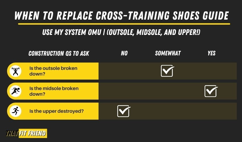 when to replace cross training shoes guide