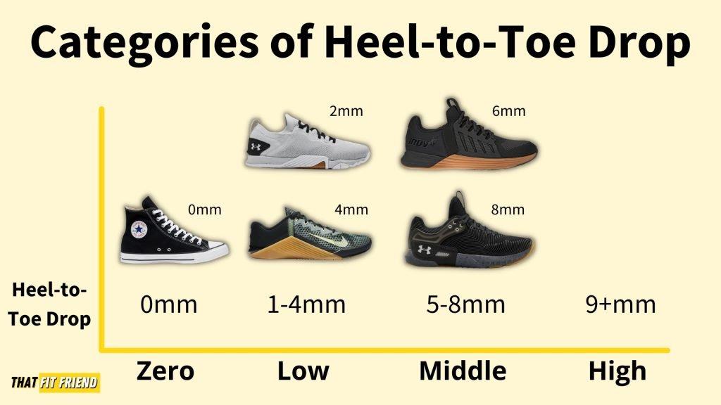 Categories of Heel-to-Toe Drop
