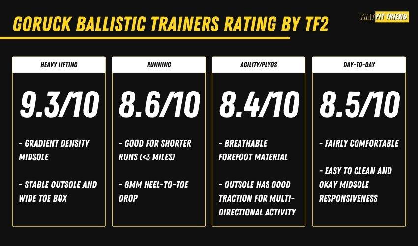 GORUCK Ballistic Trainers Performance