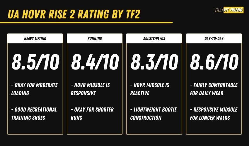 Reebok HOVR Rise 2 Cross-Training Shoe Performance
