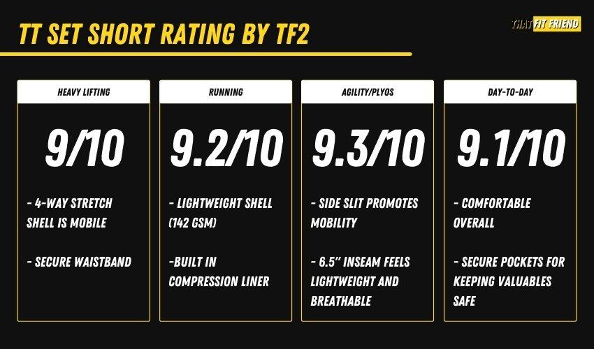Ten Thousand Set Short Performance Review