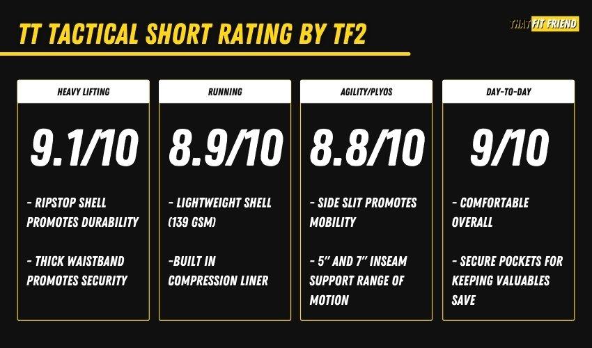 Ten Thousand Tactical Short Performance