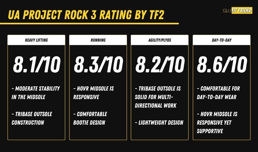 UA Project Rock 3 Performance