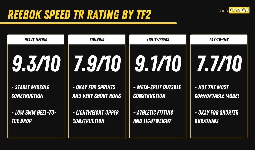 Reebok Speed TR Cross-Training Shoe Performance