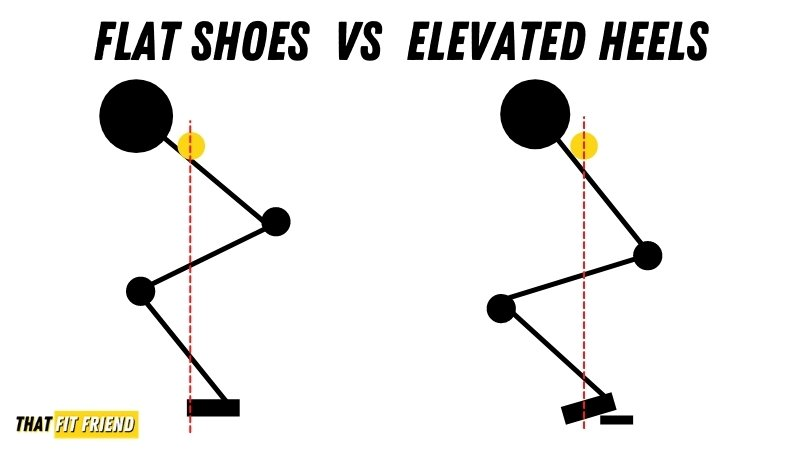 Flat Vs Heeled Shoes for Squats