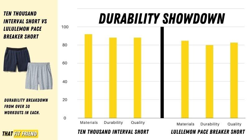 Ten Thousand Interval Vs Lululemon Pace Breaker Durability