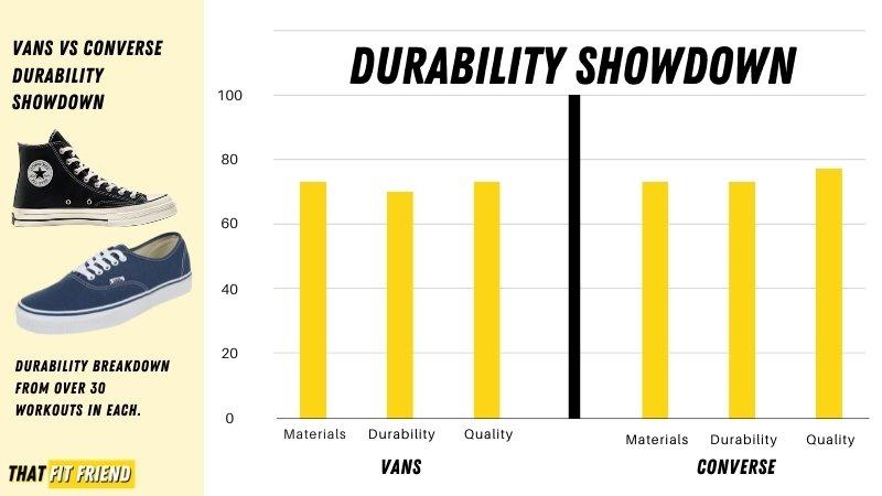 Vans vs Converse Durability (1)