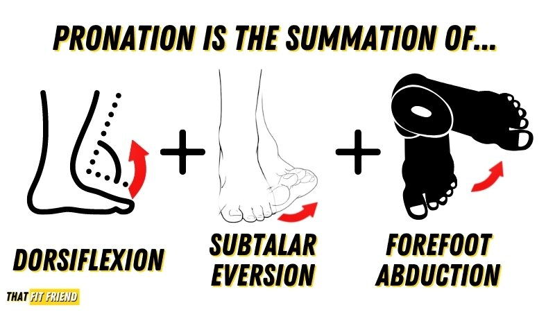 what is pronation