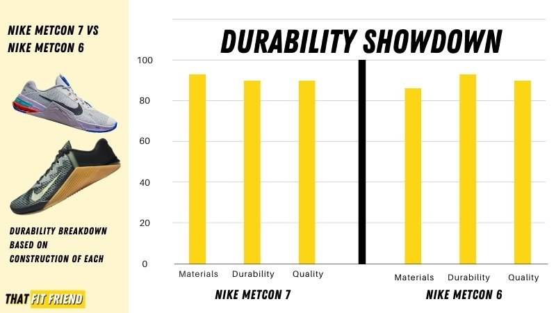 Nike Metcon 7 vs Nike Metcon 6 Durability (1)