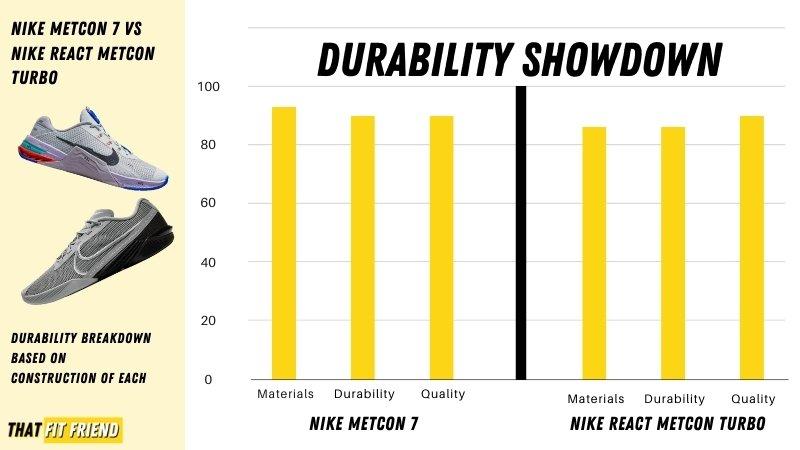 Nike Metcon 7 vs React Metcon turbo Durability