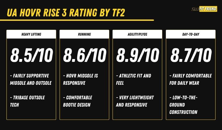 UA HOVR Rise 3 performance