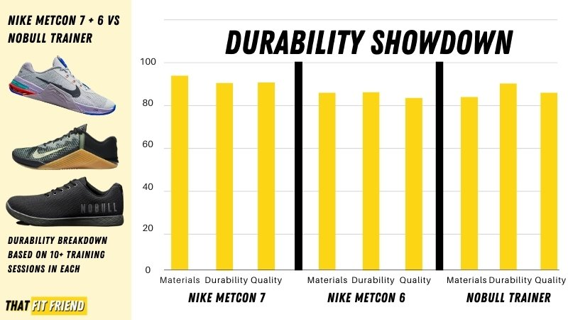 nobull trainer vs nike metcon 7 vs nike metcon 6 durability