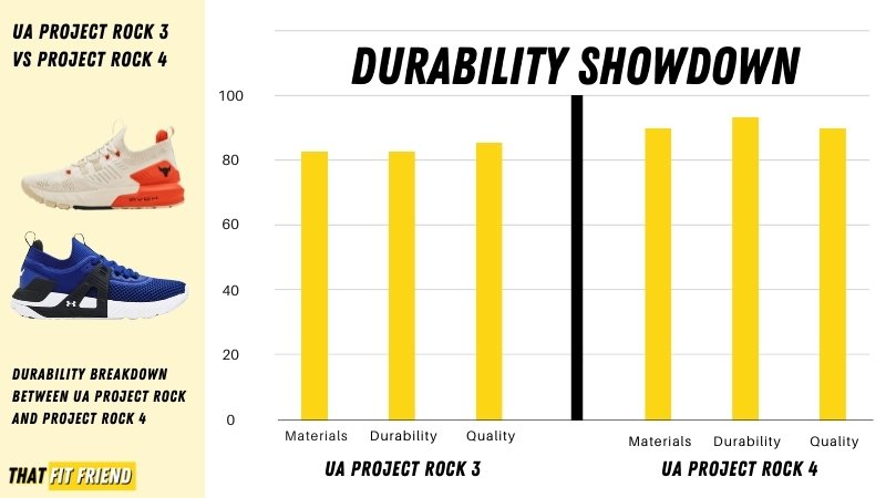 under armour project rock 4 vs project rock 3 durability
