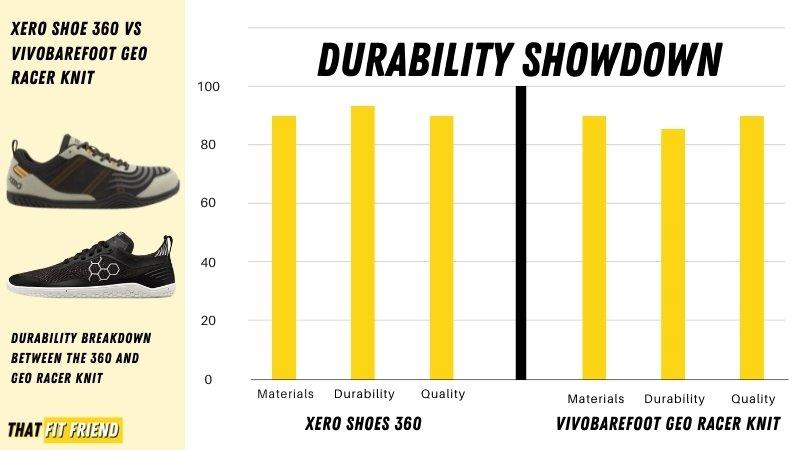 xero shoes vs vivobarefoot durability